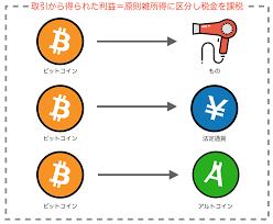 【悲報】仮想通貨の申告迫ってるけど大丈夫かお前ら?wwwwwwww